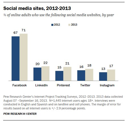 pew research social media 2013 facebook use
