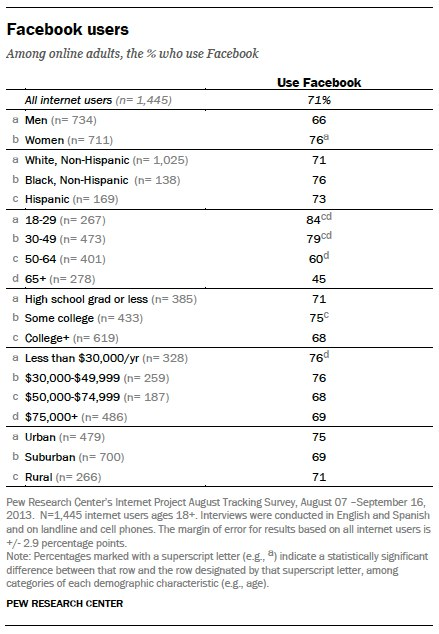 pew research social media 2013 user demographic