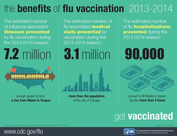Benefits of flu vaccine during the 2013-2014 season, CDC