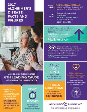 Alzheimer's Association Releases 2017 Report Detailing Impact of Disease